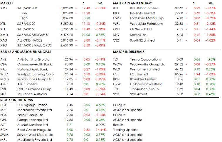 MID MORNING MARKETS 14-11-18
