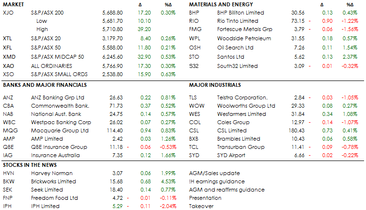 MID MORNING MARKETS 27-11-18