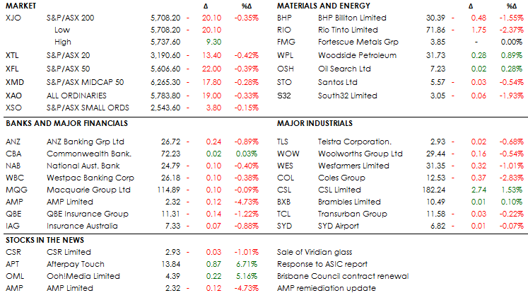 MID MORNING MARKETS 28-11-18