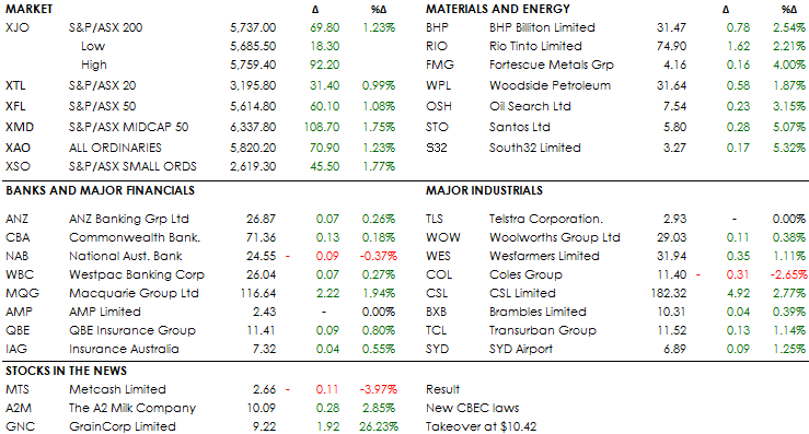 MID MORNING MARKETS 3-12-18