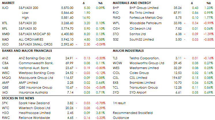 MIDDAY MARKETS 1-02-19