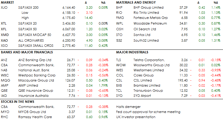 MID MORNING MARKETS 14-03-19