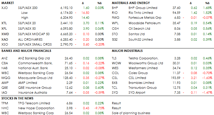 MID MORNING MARKETS 19-03-19
