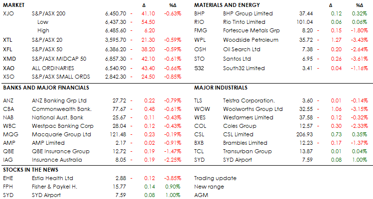 MIDDAY MARKETS 24-05-19