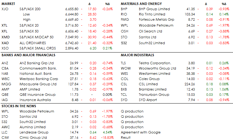MIDDAY MARKETS 18-07-19