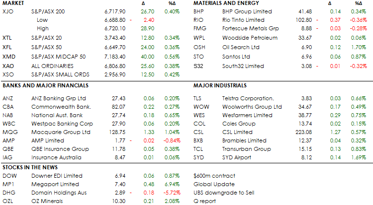 MID MORNING MARKETS 23-07-19