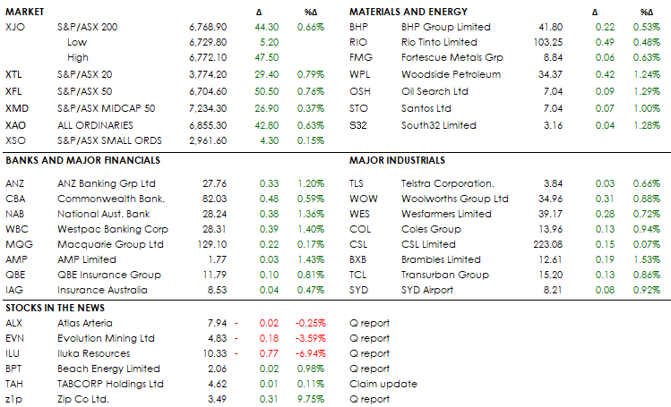 MID MORNING MARKETS 24-07-19