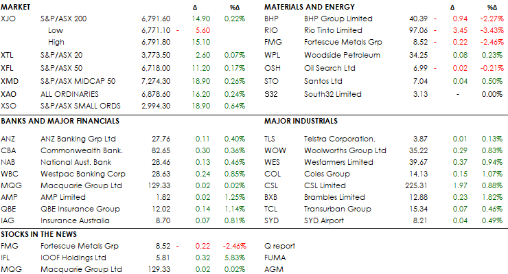 MID MORNING MARKETS 25-07-19