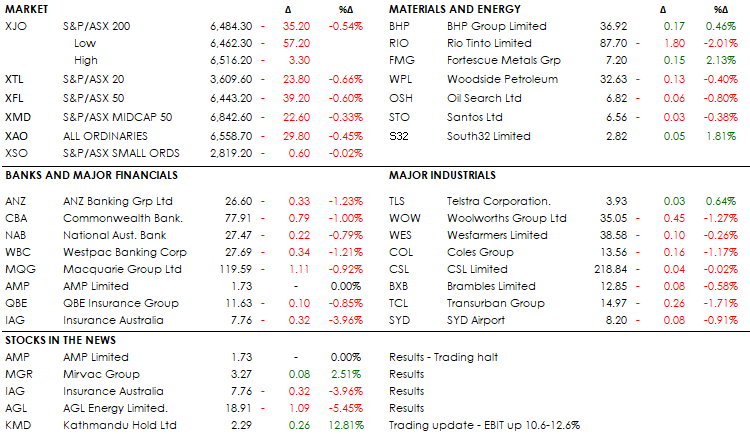 MID MORNING MARKETS 08-08-19