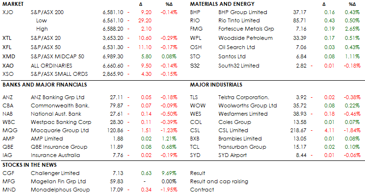 MID MORNING MARKETS 13-08-19
