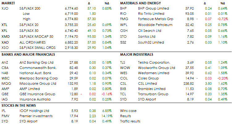 MID MORNING MARKETS 20-09-19