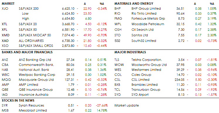 MID MORNING MARKETS 10-09-19