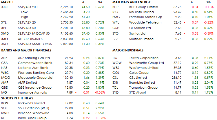 MID MORNING MARKETS 19-09-19